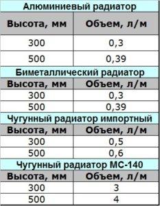 Соотношении объема и длины