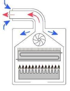 Схема работы турбированного котла