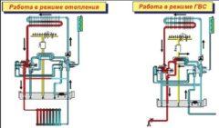 Режимы работы двухконтурных газовых котлов