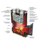 Как устроена стальная печь