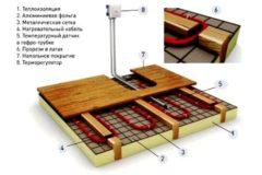 Схема расположения слоев теплого пола в бане