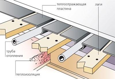 Схема расположения теплого пола между лагами