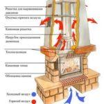 Устройство камина – основные элементы отопительного прибора