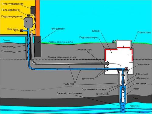 Устройство водопровода из скважины