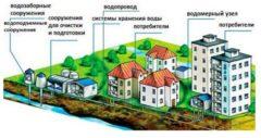 Центральный водопровод поселка