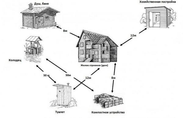 Что учесть перед тем, как делать колодец рядом с домом