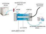 Ультрафиолетовые стерилизаторы воды