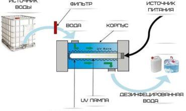 Принцип работы ультрафиолетового стерилизатора воды